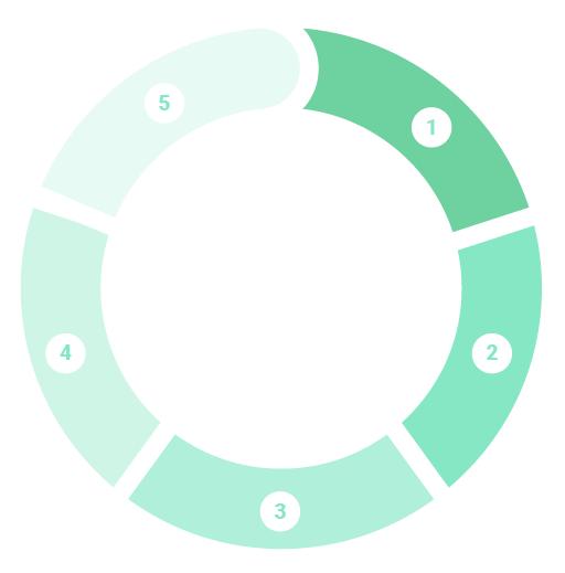 schéma rond avec les étapes du processus créatif de Design Par Judith Portier